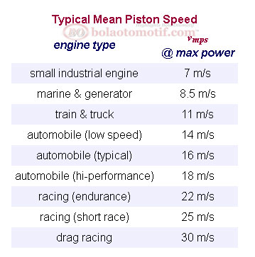 Tabel Piston Speed